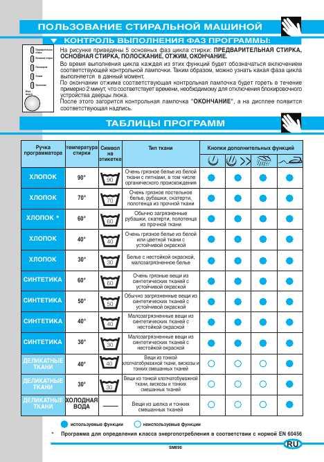 Инструкция ардо стиральная машинка